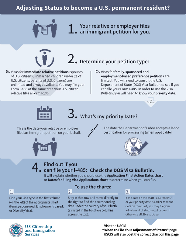 USCIS Updates its Directions for Use of the New Visa Bulletin Tables
